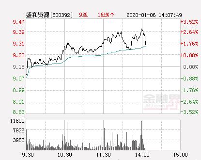 盛和资源大幅拉升2.84% 股价创近2个月新高