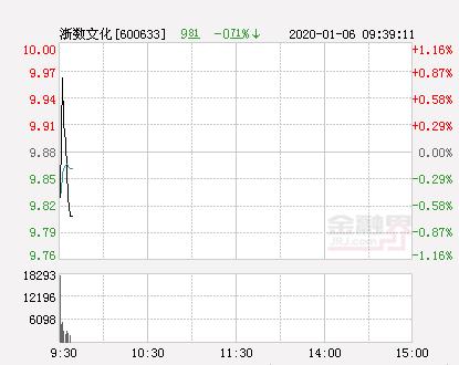 快讯:浙数文化涨停  报于10.27元