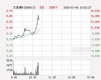 大东海A大幅拉升2.84% 股价创近2个月新高