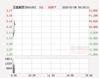亚盛集团大幅拉升0.96% 股价创近2个月新高