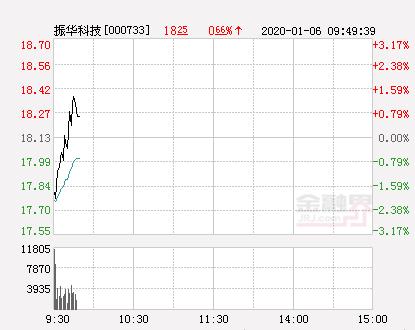 振华科技大幅拉升1.21% 股价创近2个月新高