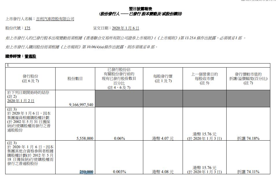 因行使购股权, 吉利汽车共折让发行580.8万股图片