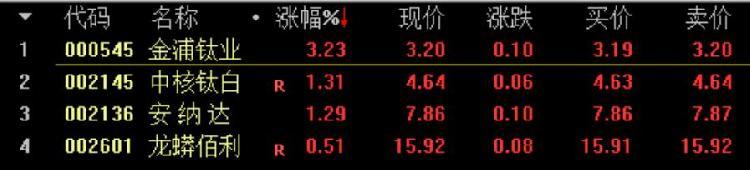 多家钛白粉企业上调售价,个股全线上涨,金浦钛业一度涨超4%