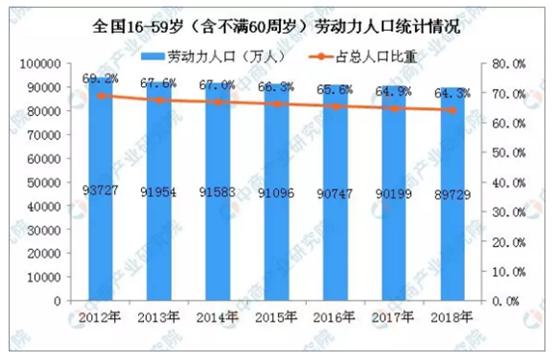 人口红利消失之争:一把中国经济换挡的密钥图片