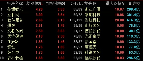 沪指收复3100点 传媒娱乐板块强势领涨