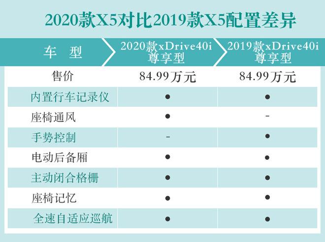 配置小幅调整 2020款宝马X5有何变化?