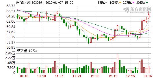 泛微网络57%限售股1月13日上市流通
