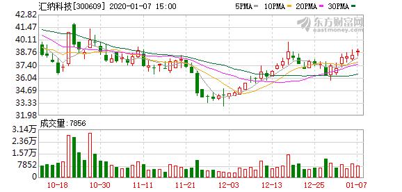 汇纳科技股东上海祥禾拟大宗交易减持不超4%股份