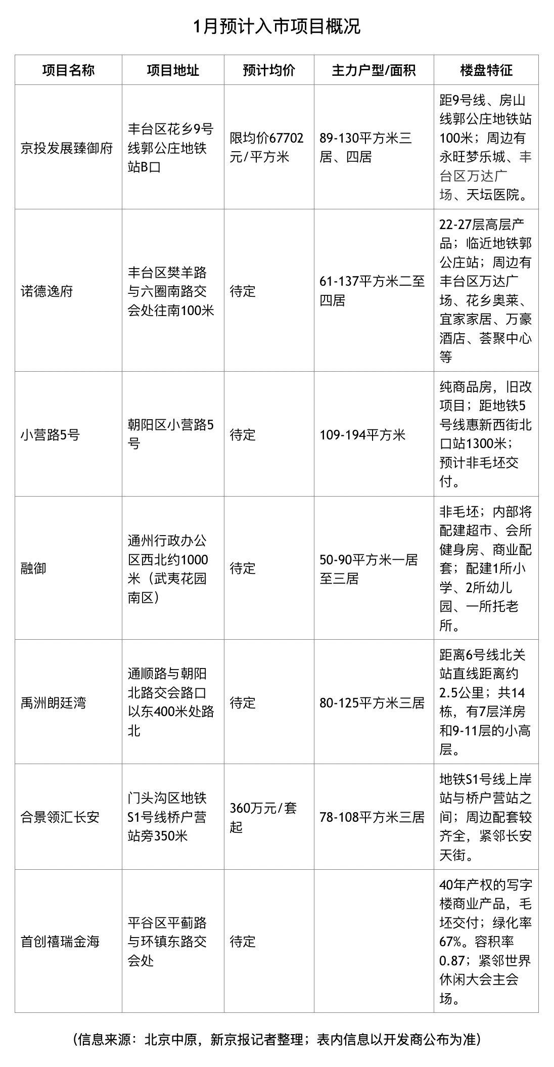 2020开年北京7个新盘预计入市 四环周边就有3个图片