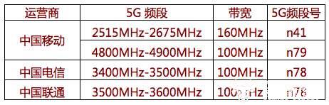 5G不能用N79频段言