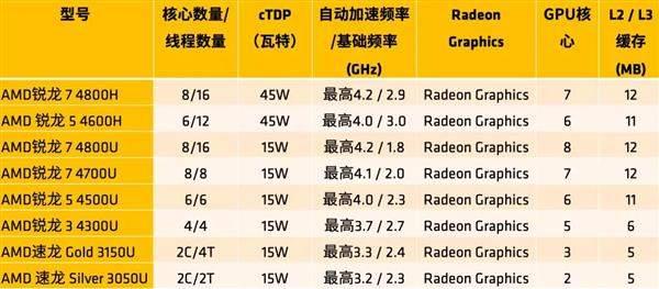 AMD为笔记本市场拼了 华硕独享35