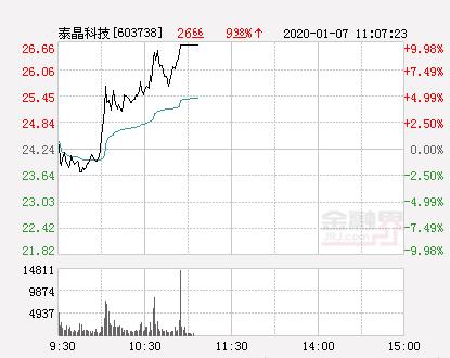 快讯:泰晶科技涨停  报于26.66元