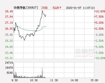 快讯:华测导航涨停  报于28.49元