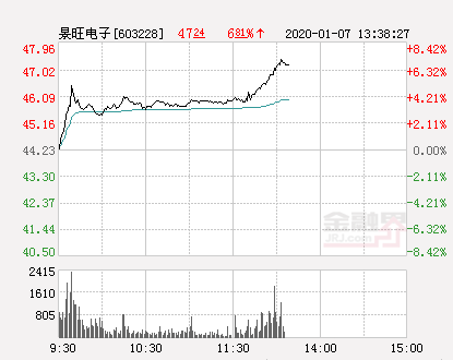 景旺电子大幅拉升7.26% 股价创近2个月新高