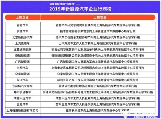15家车企贿赂上海新能源汽车监管