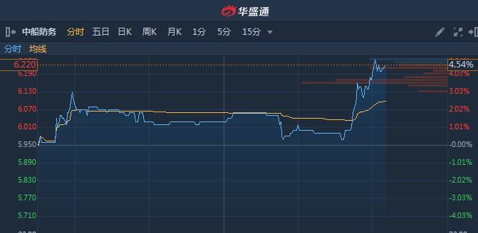 港股异动︱军工股尾盘集体逆市走强 中船防务(00317)A股涨停H股涨超4%