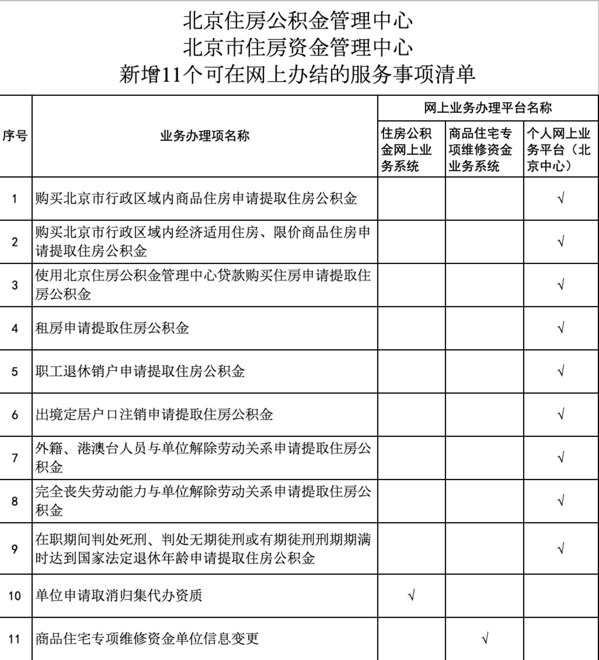 新规 北京买房租房提取公积金可以本人网上办理图片