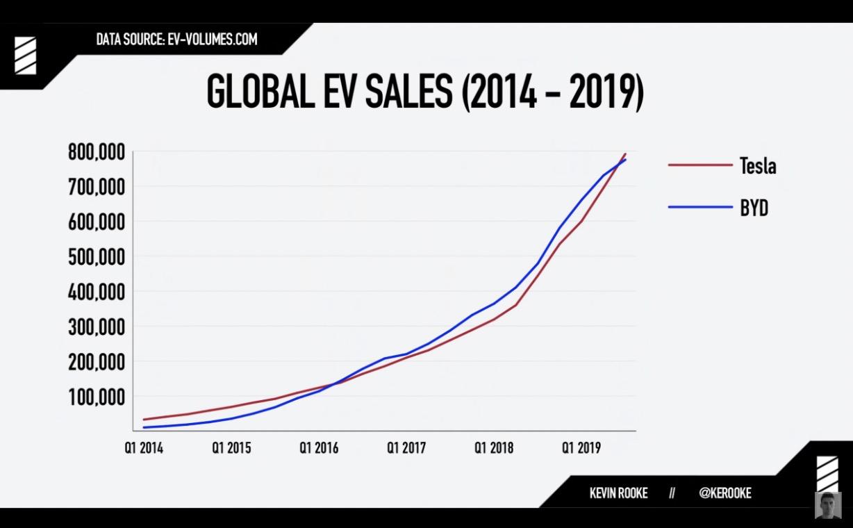 比亚迪2019新能源车销量22.95万辆,与全球新能源车销冠失之交臂