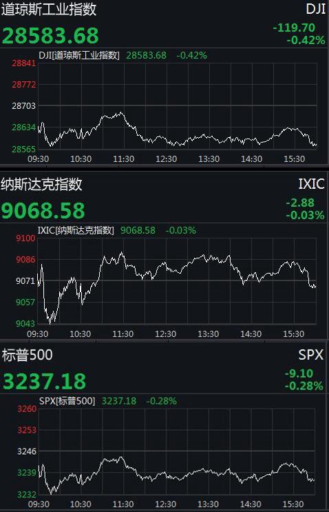 美三大股指全线收跌:道指跌近12