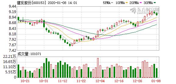 建发股份:拟发行20亿元公司债券 票面利率3.38%
