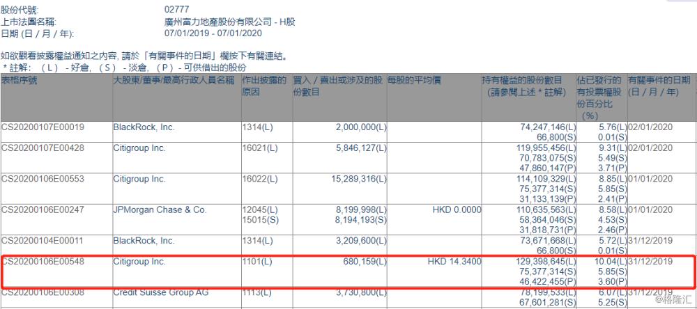 【增减持】富力地产(02777.HK)获