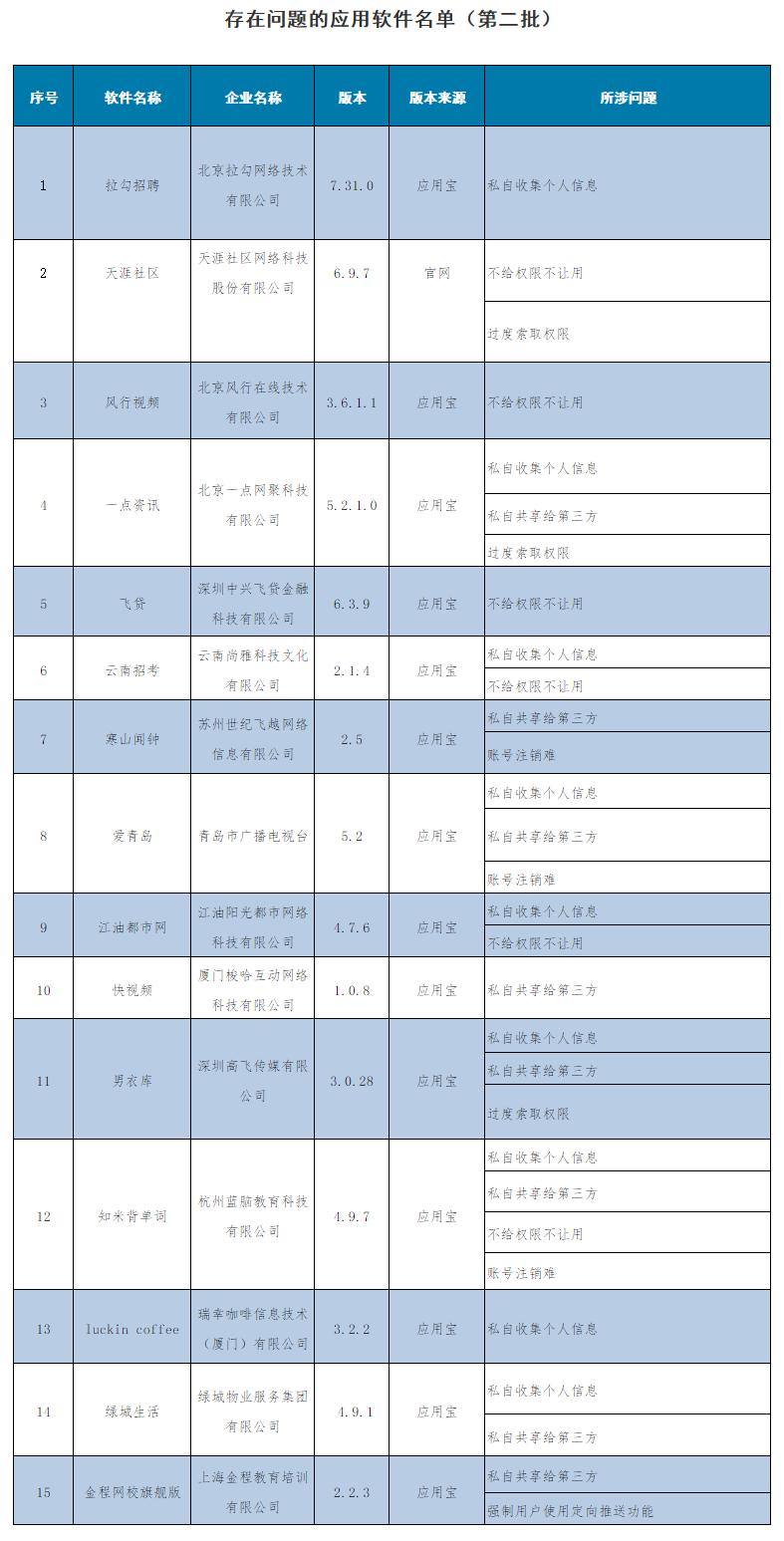 第二批侵害用户权益APP名单:天涯社区飞贷等15款在列