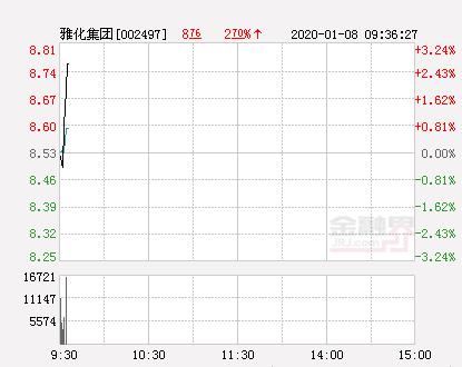 雅化集团大幅拉升1.99% 股价创近2个月新高