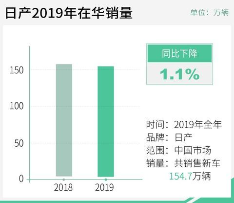 日产汽车公布2019年在华销量东风日产表现抢眼