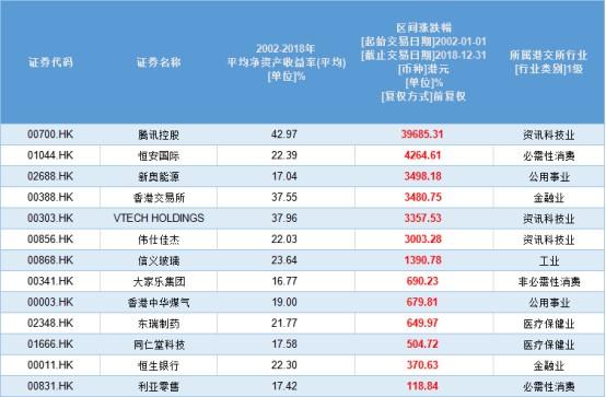寻找伟大的征程:13家港股企业17年ROE超10% 腾讯(00700)、伟仕佳杰(00856)入列