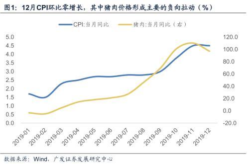 广发宏观郭磊:CPI可控、PPI回升 货币政策不用太担心通胀扰动