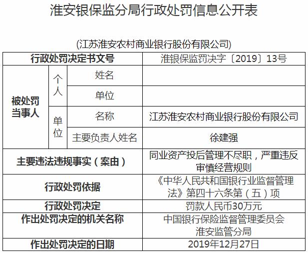 江苏淮安农商行违法收银保监局2罚单 无锡银行为股东
