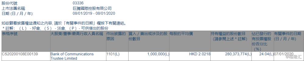 【增减持】巨腾国际(03336.HK)获Bank of Communications Trustee增持100万股