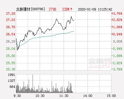 北新建材大幅拉升3.23% 股价创近2个月新高