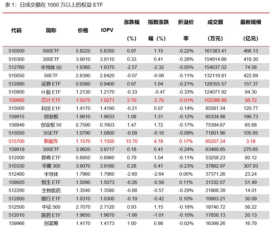 权益ETP涨多跌少,活跃分级A折价即将消失——ETF日报