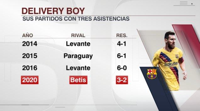 梅西不进球一样可怕,他曾4次上演助攻帽子戏法图片