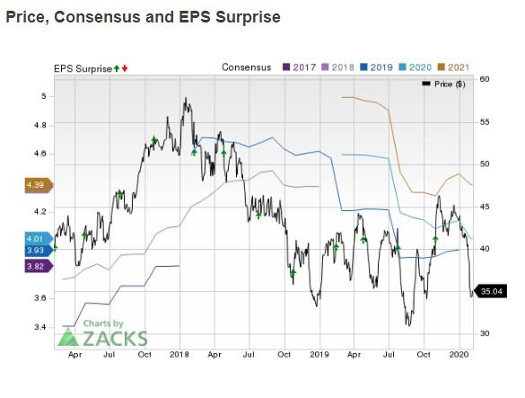 财报前瞻   博格华纳(BWA.US)Q4每股盈利预期下降14.9%,营收下降3.1%