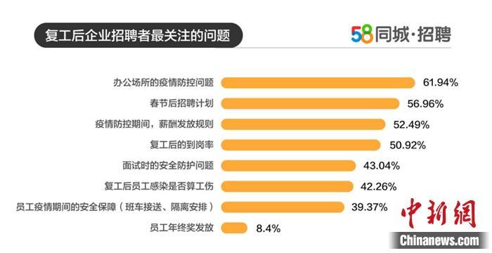 企业复工后关注的问题。图片来源:58同城招聘
