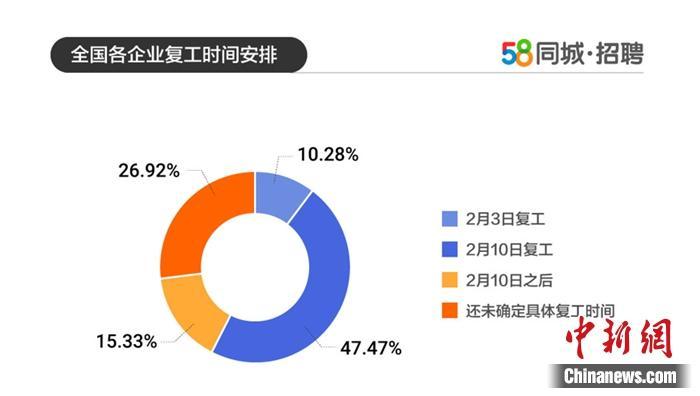 报告称47%企业10日复工 仍有27%企业复工时间未定图片