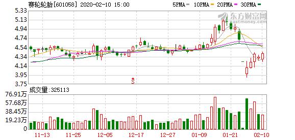 赛轮轮胎股东新华联控股拟减持不超2%股份