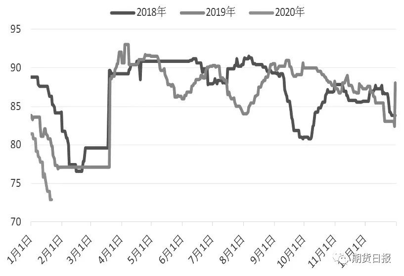 图为聚酯工厂日度开工率(单位:%)
