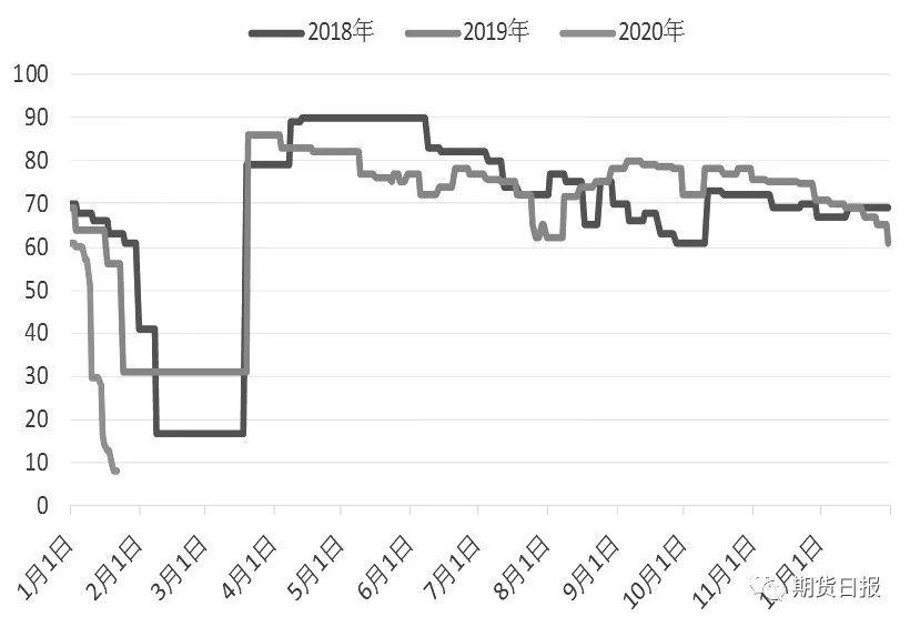图为江浙织机日度开工率(单位:%)