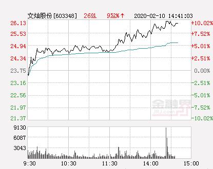 快讯:文灿股份涨停  报于26.13元