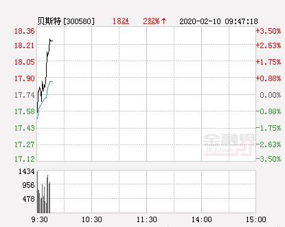 贝斯特大幅拉升2.48% 股价创近2个月新高