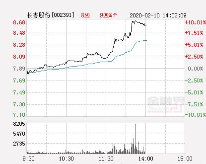 快讯:长青股份涨停  报于8.68元