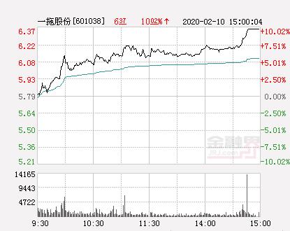 快讯:一拖股份涨停  报于6.37元