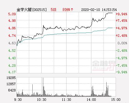 快讯:金字火腿涨停  报于5.09元