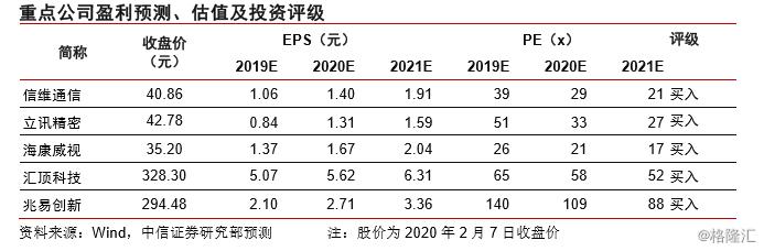 电子行业   新型肺炎或导致国内Q1手机出货量同比下滑30%,电子板块仍具防御性配置价值