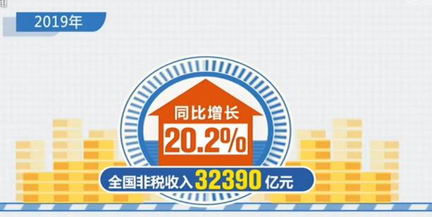 【2019年全国财政收支运行数据】