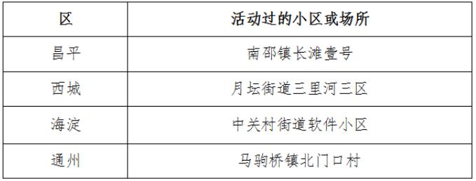 2月10日北京新冠肺炎新发病例活动过的小区或场所图片