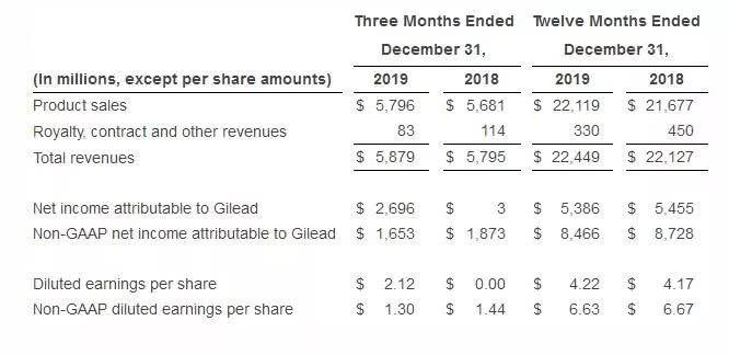 4.56亿美元,吉利德CAR-T疗法Yescarta2019年销售业绩披露